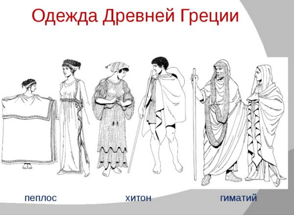 Основные типы нарядов