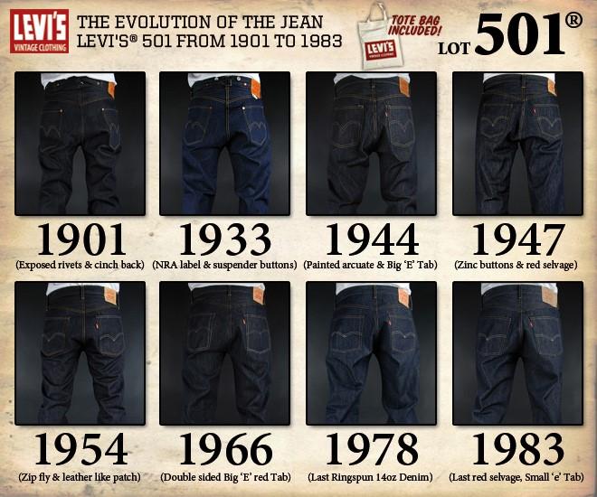 Эволюция джинсов