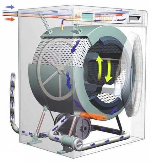 Обороты стиральной машины