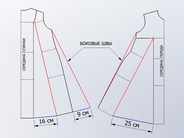 Особенности построения платья