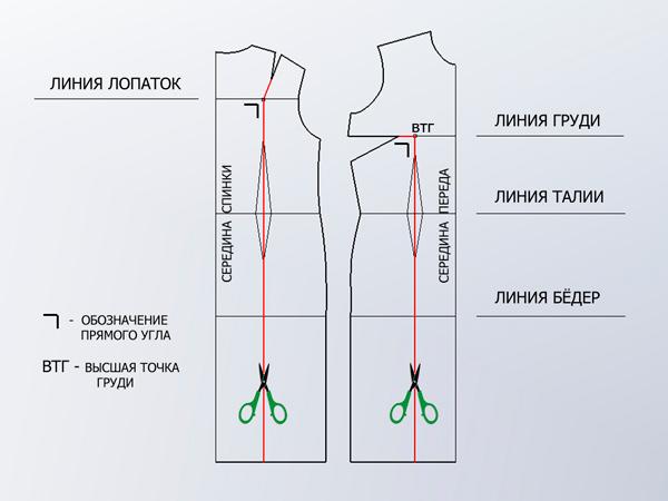 Правила создания платья
