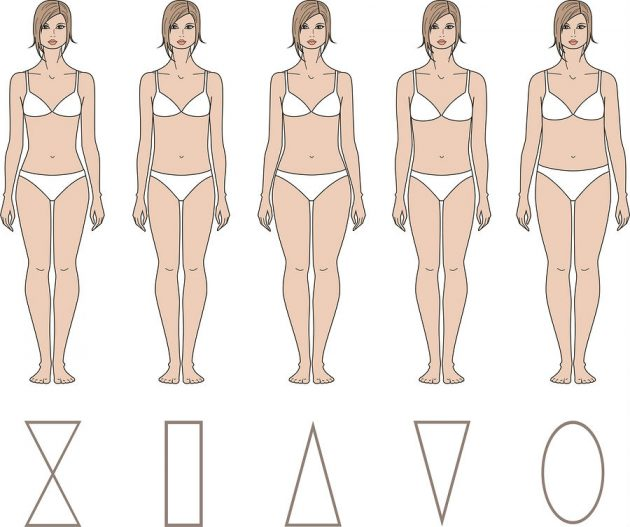 Как определить свой тип фигуры