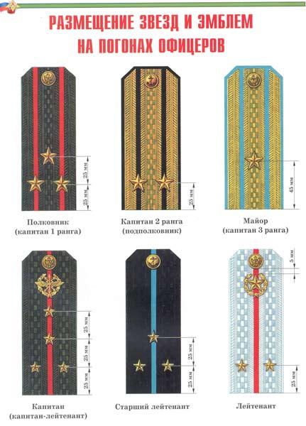 Размер крепления петлиц на погонах